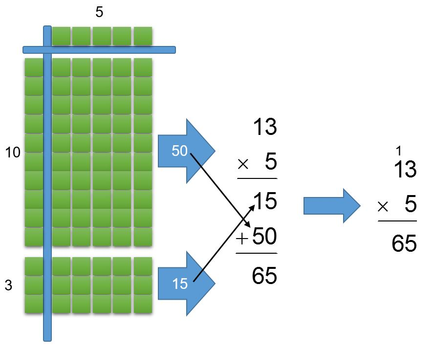 2015-11-19-base-ten-block-multiplication