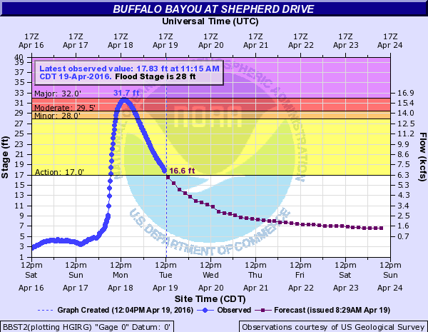 quickly changing river level data