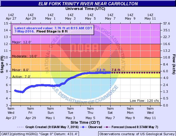 constant river level data