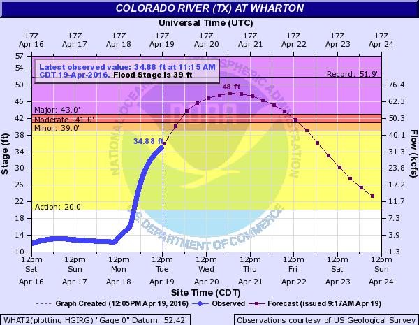 gradually changing river level data