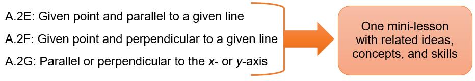 Bundling of Algebra 1 TEKS A.2E, A.2F, and A.2G